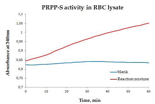 PRPP-S activity in red blood cell lysate