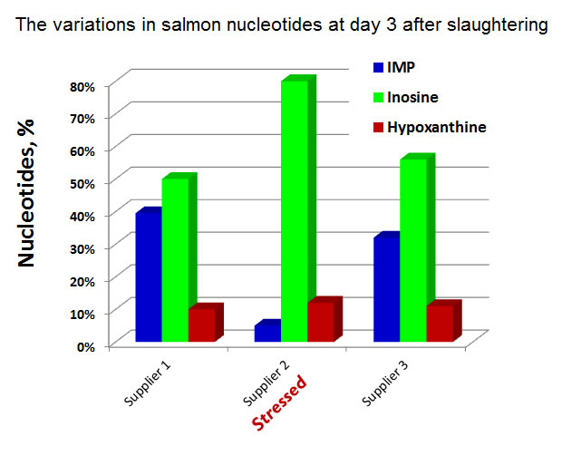 Effect of stress on salmon nucleotides