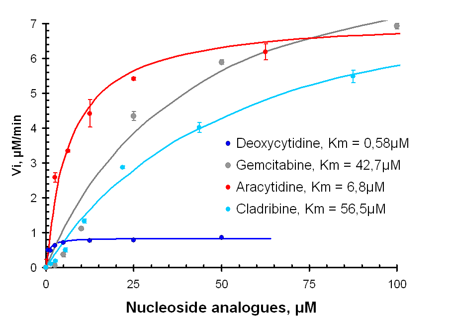 enzyme assays and kinetics